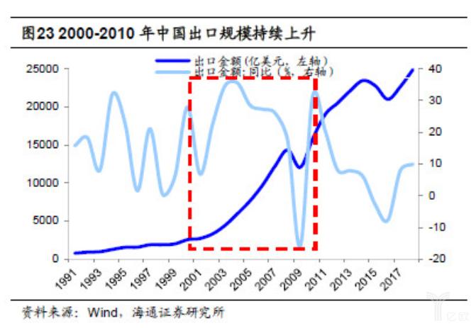 亿欧智库:2000-2010年中国出口规模持续上升