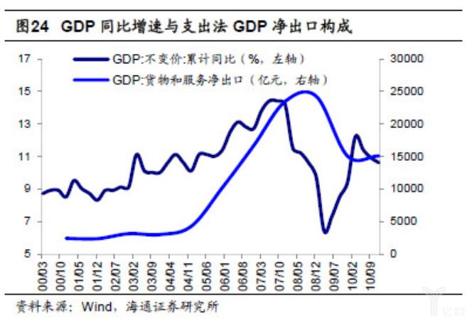 亿欧智库:GDP同比增速与支出法GDP净出口构成