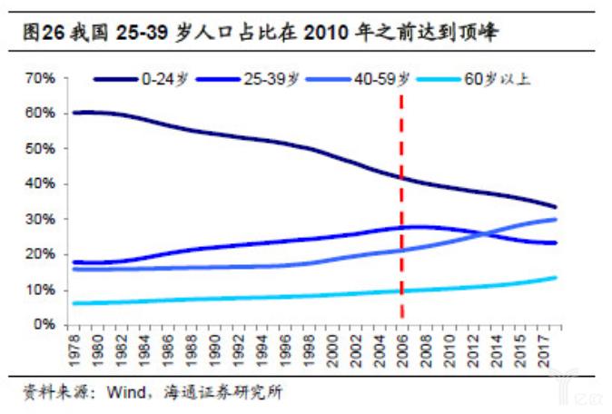 亿欧智库:我国25-39岁人口占比在2010年之前达到顶峰