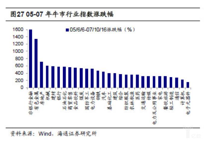 亿欧智库:05-07年牛市行业指数涨跌幅