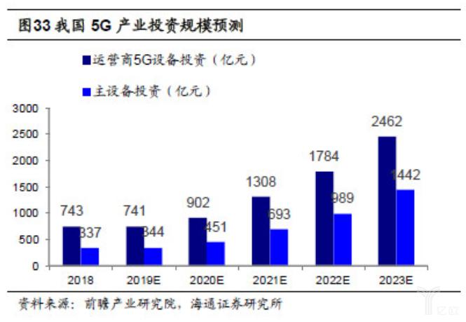 亿欧智库:我国5G产业投资规模预测