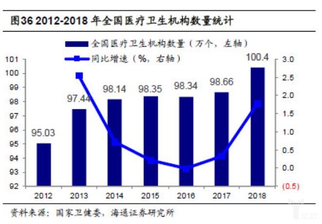 亿欧智库:2012-2018年全国医疗卫生机构数量统计