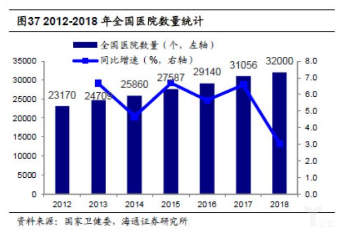 亿欧智库:2012-2018年全国医院数量统计