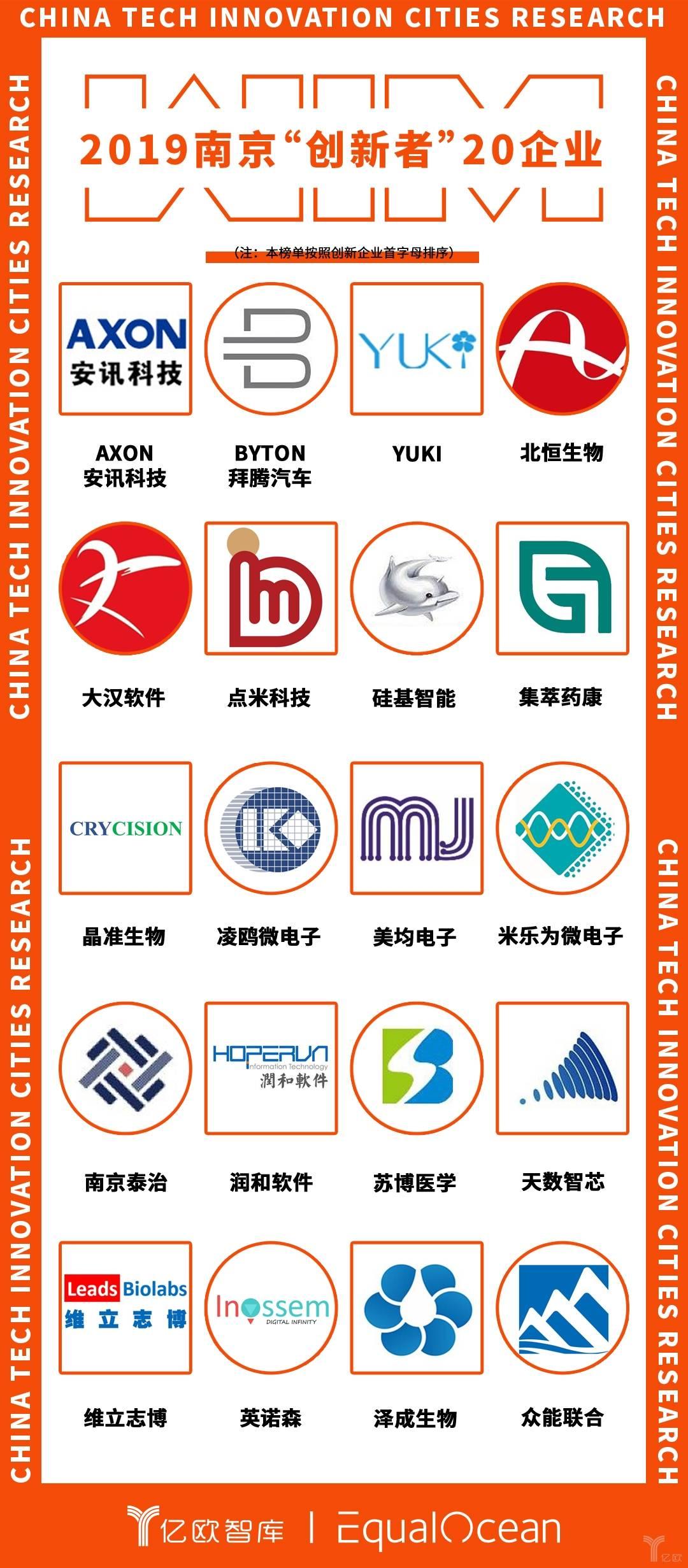 """2019南京""""创新者""""20企业.jpeg"""