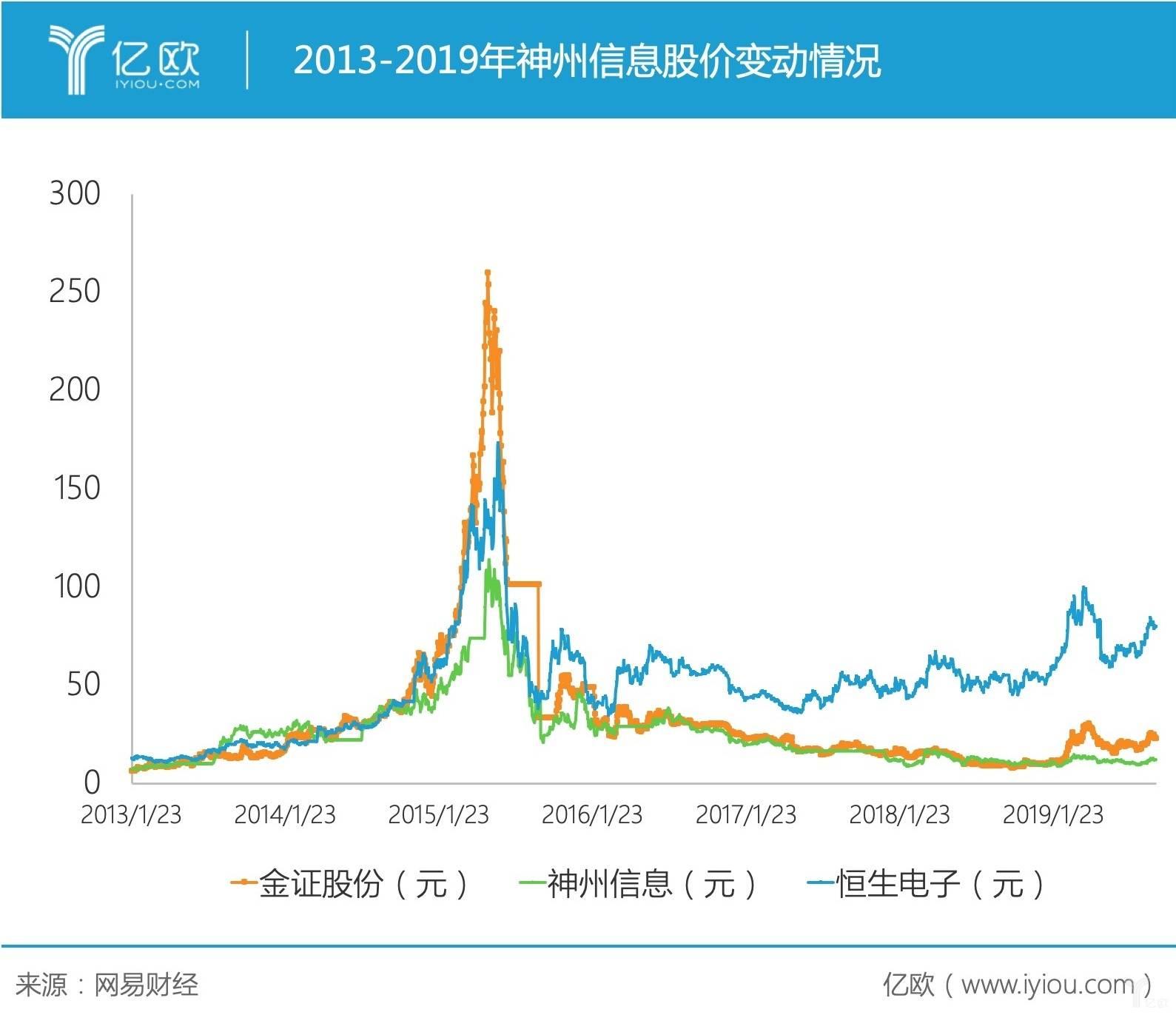 神州信息股价变动.jpg