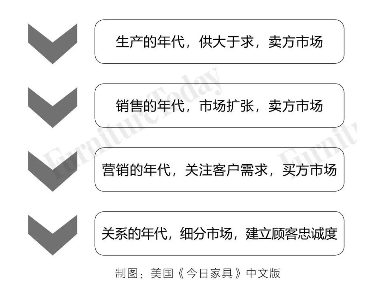 """中国进入了""""销售年代"""""""