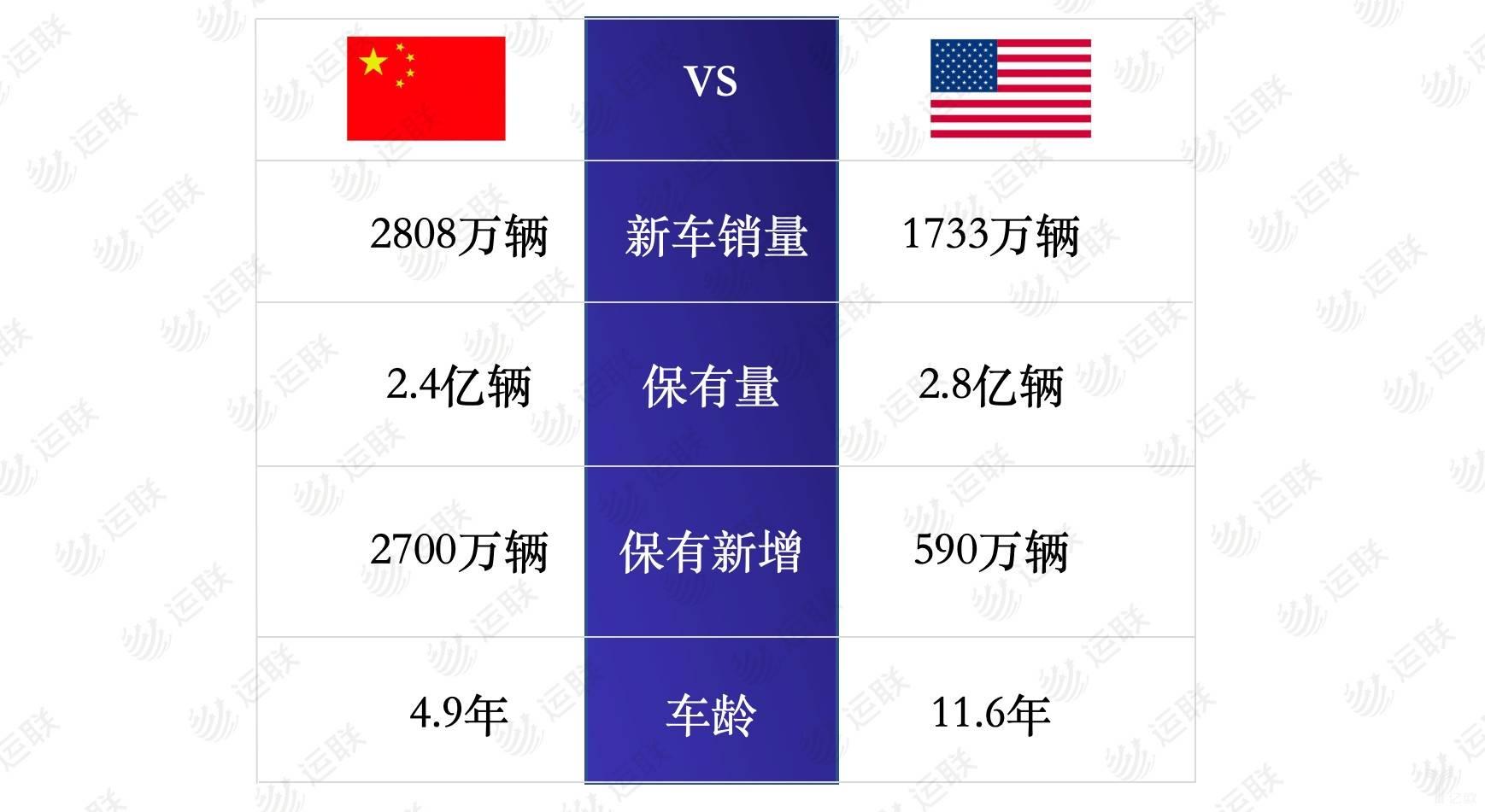 中美车辆销量对比