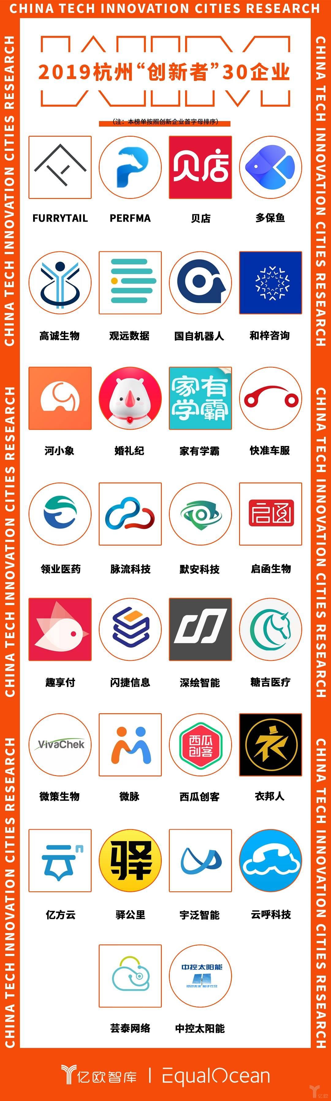 """2019杭州""""创新者""""30企业.jpg"""