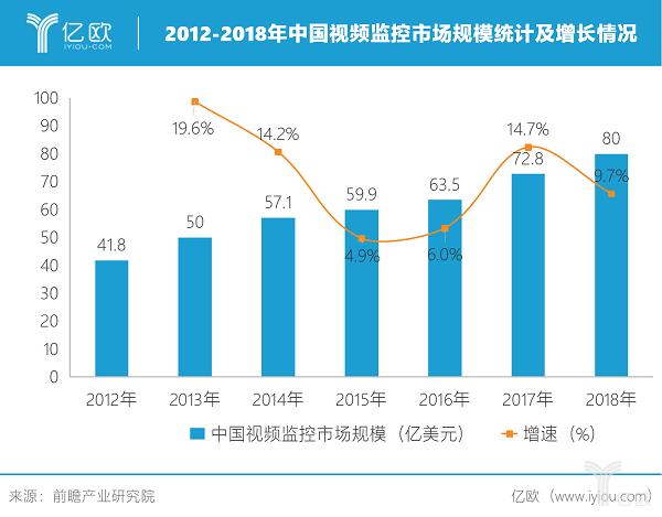 统计数据显示近年监控市场快速上升增长