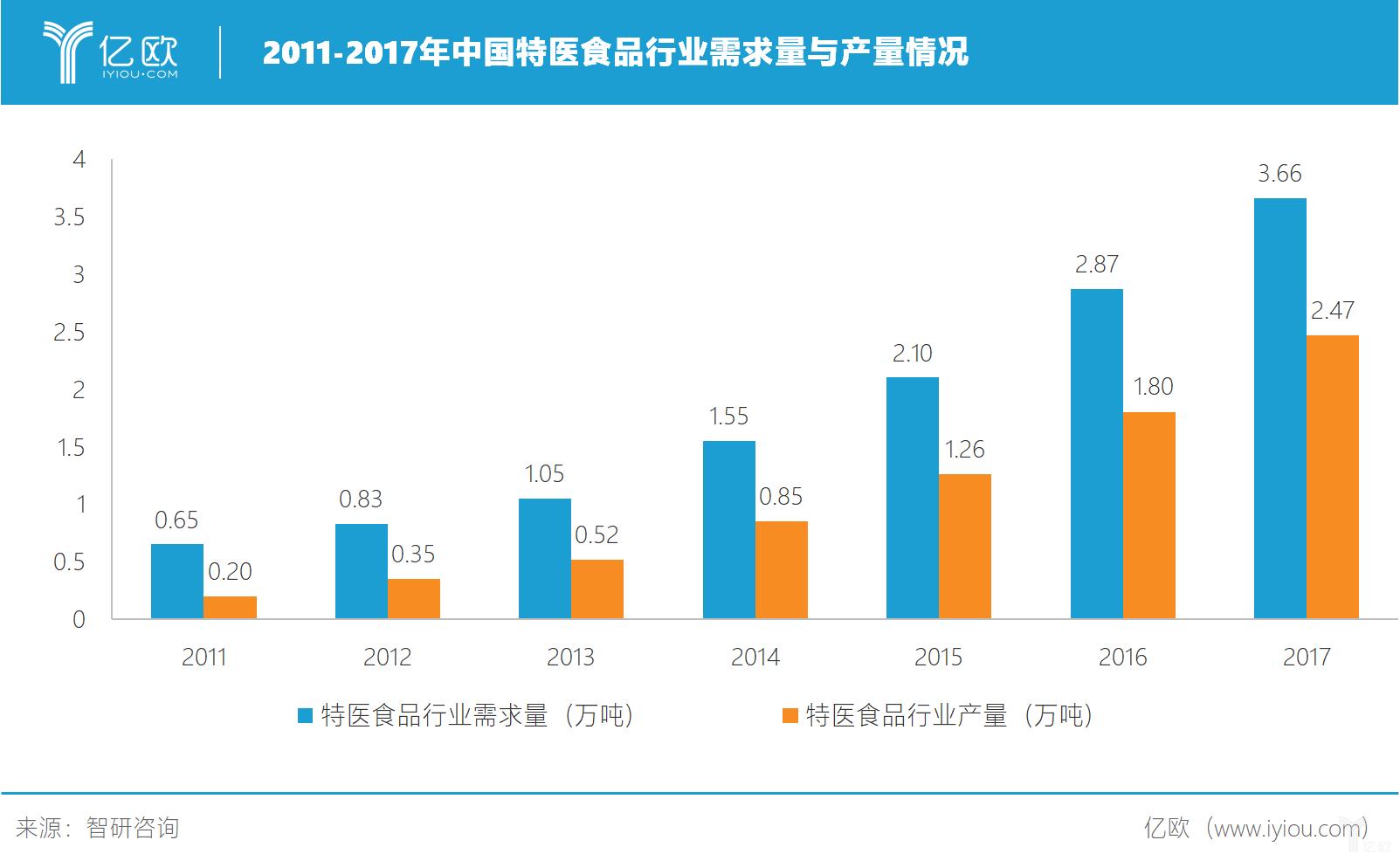 2011-2017年中国特医食品行业需求量与产量情况.png