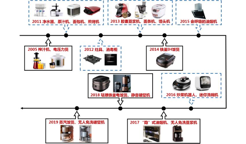 九阳产品演进+品类拓展路线图.png