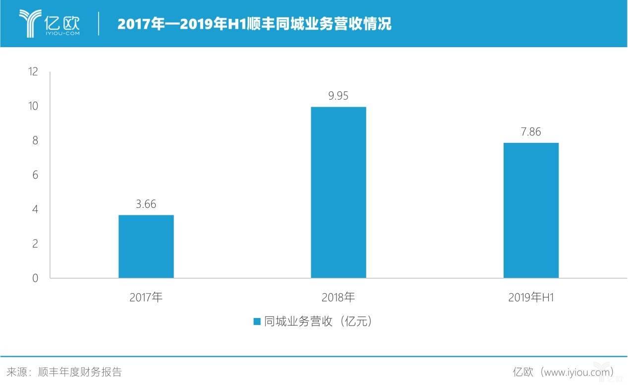 2017年-2019年H1顺丰同城业务收入