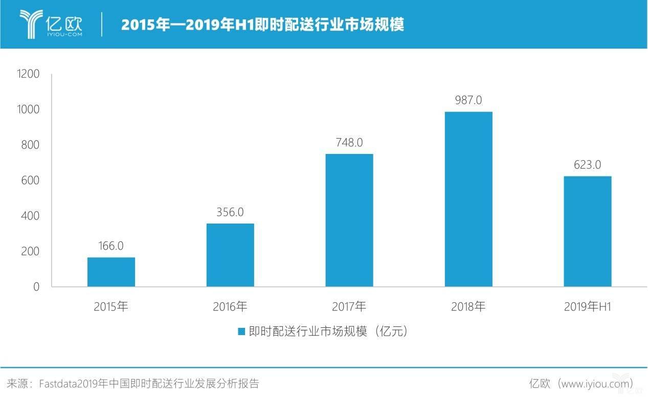2015年-2019年H1即时配行业市场规模