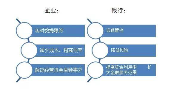 物联网在供应链金融领域的应用