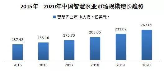 2015年-2020年中国智慧农业市场规模增长趋势