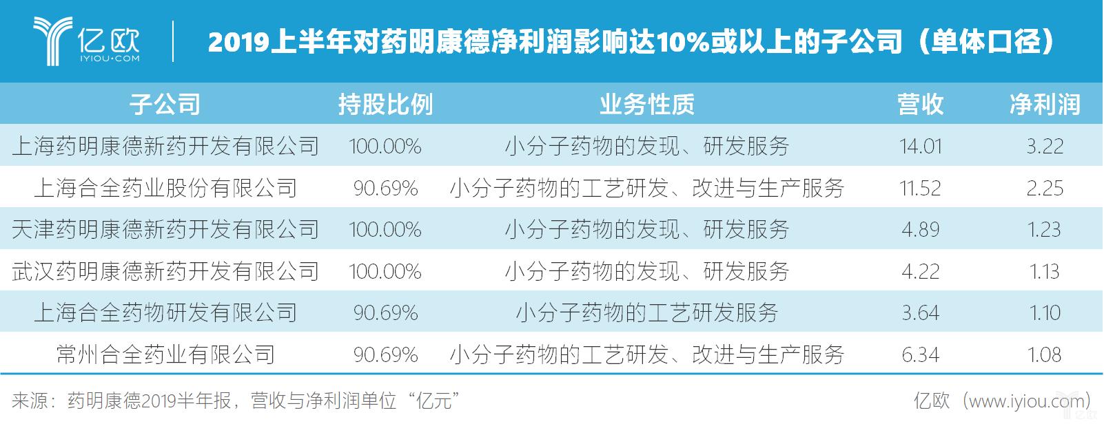 2019上半年对药明康德净利润影响达10%或以上的子公司(单体口径).png