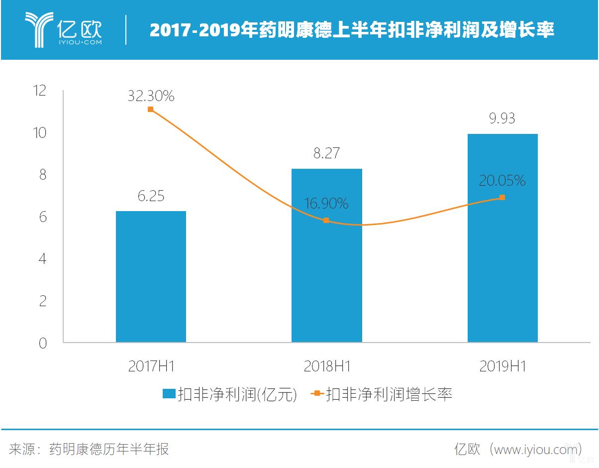 2017-2019年药明康德上半年扣非净利润及增长率.png