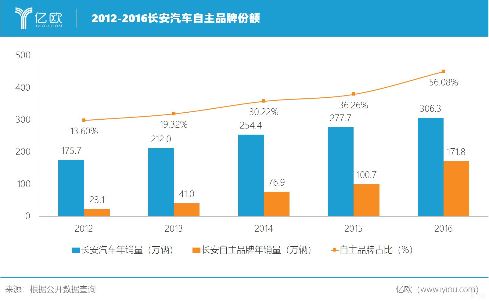 长安汽车:中国首个年销量过百万的自主品牌丨70周年特别策划