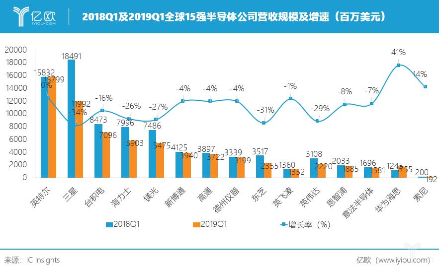 亿欧智库:2018Q1及2019Q1全球15强半导体公司营收规模及增速(百万美元)