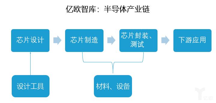 亿欧智库:半导体产业链