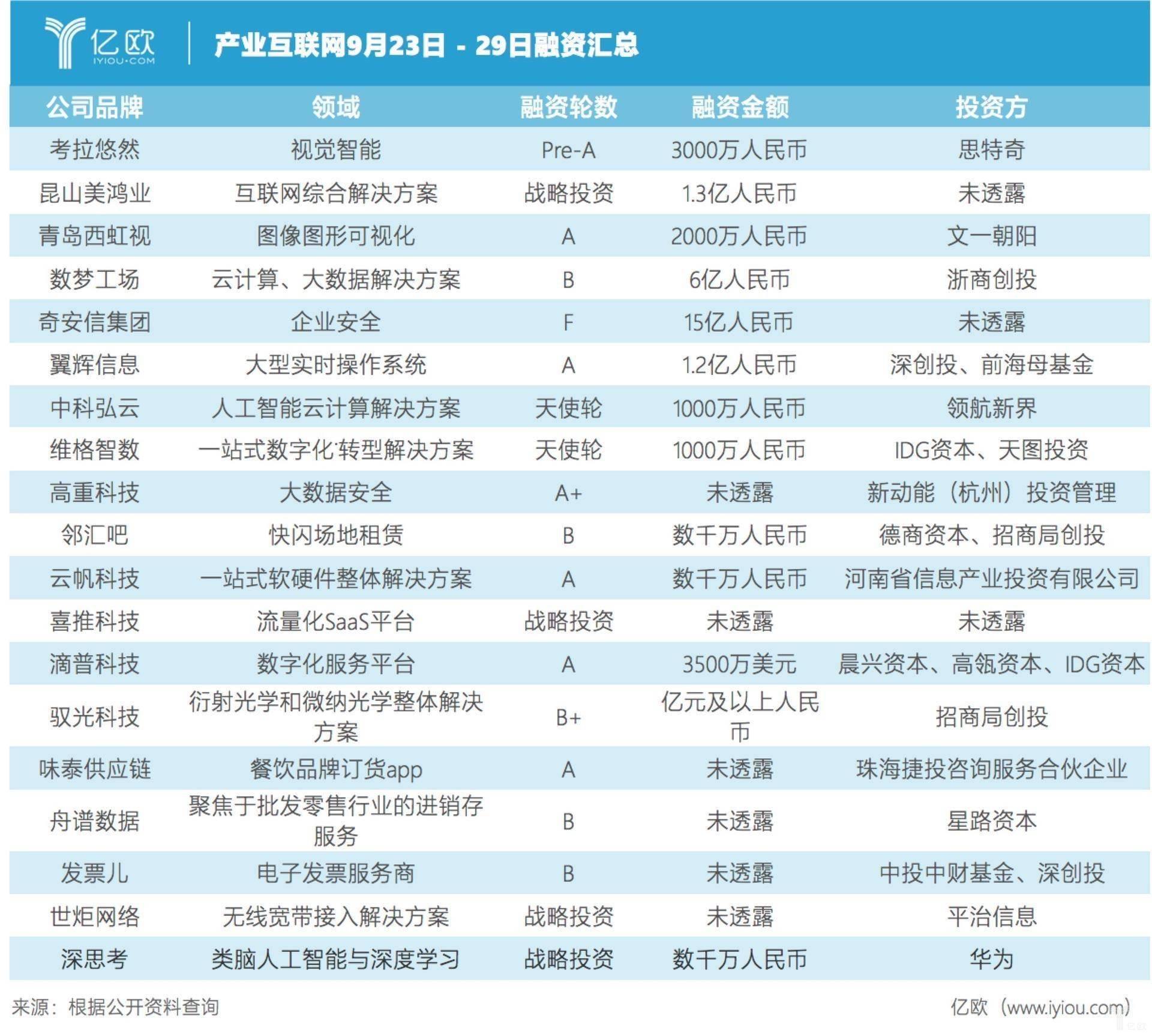 产业互联网融资汇总(9月23日-29日).jpeg