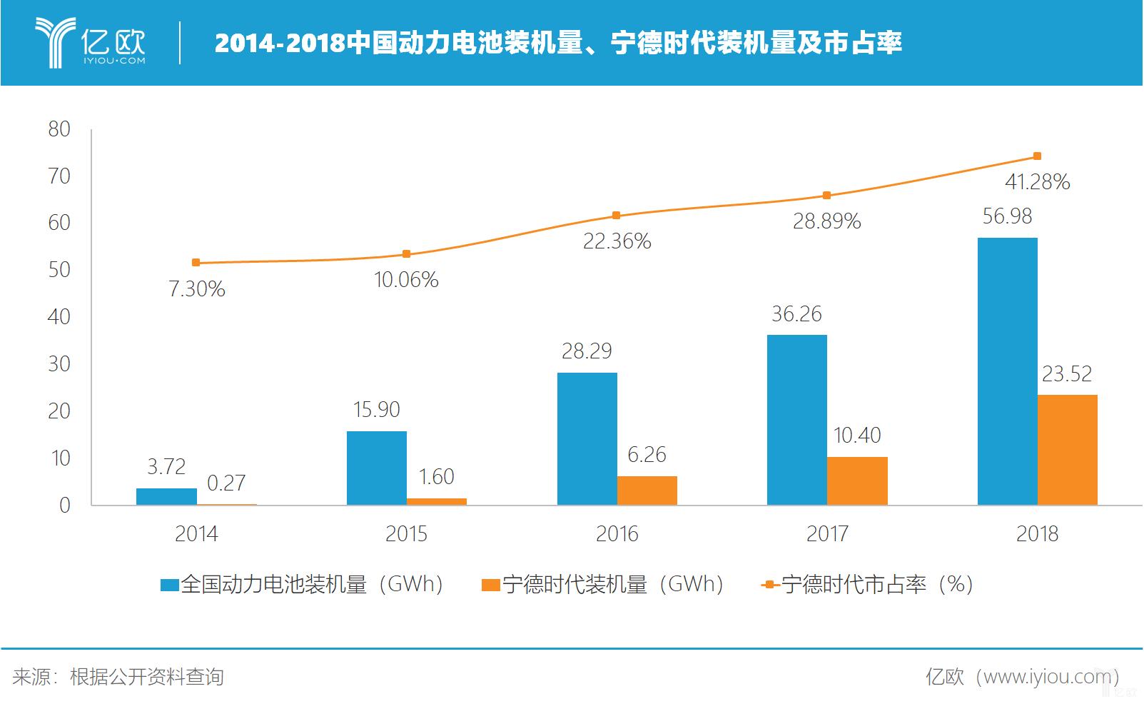 2014-2018中國動力電池裝機量、寧德時代裝機量及市占率