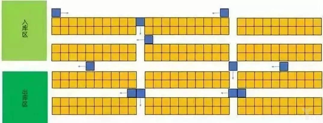物流仓储模型图