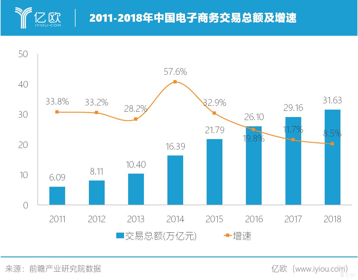 2011-2018年中国电子商务交易总额及增速
