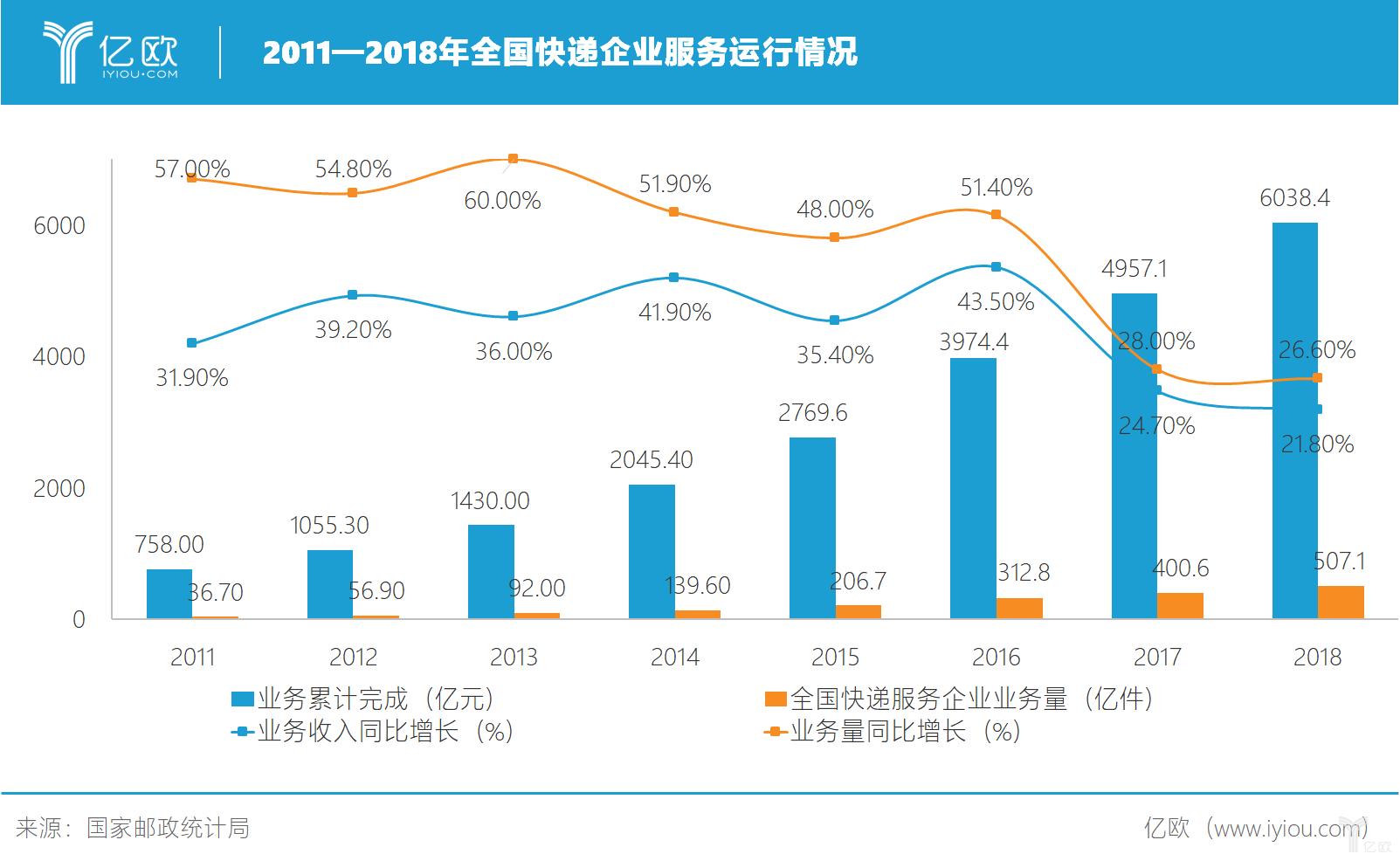 2011-2018年全国快递企业服务运行情况
