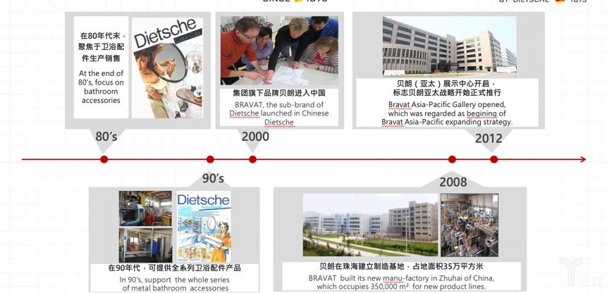 貝朗在中國的發展歷程示意圖