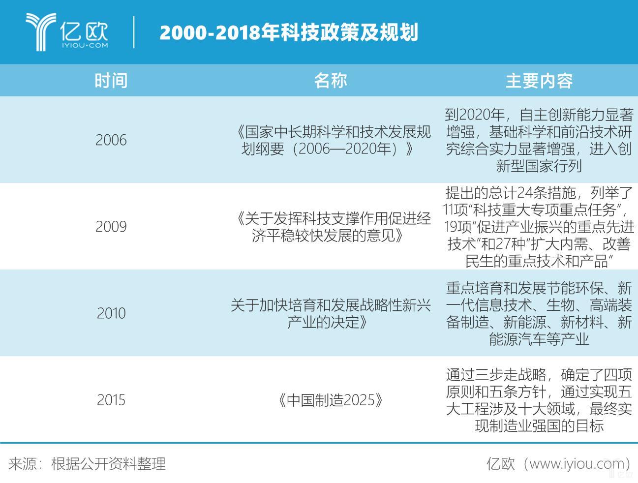 科技政策及规划.png