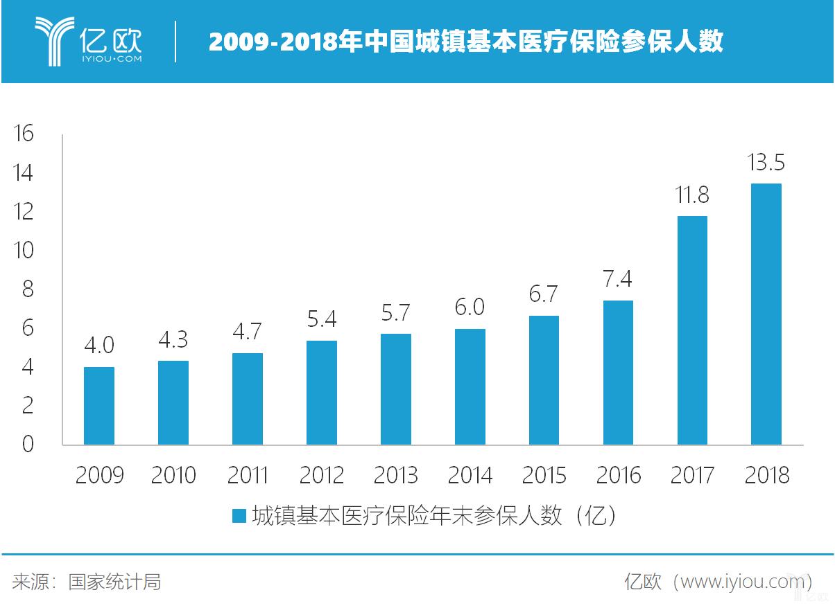 億歐智庫:2009-2018年中國城鎮基本醫療保險參保人數