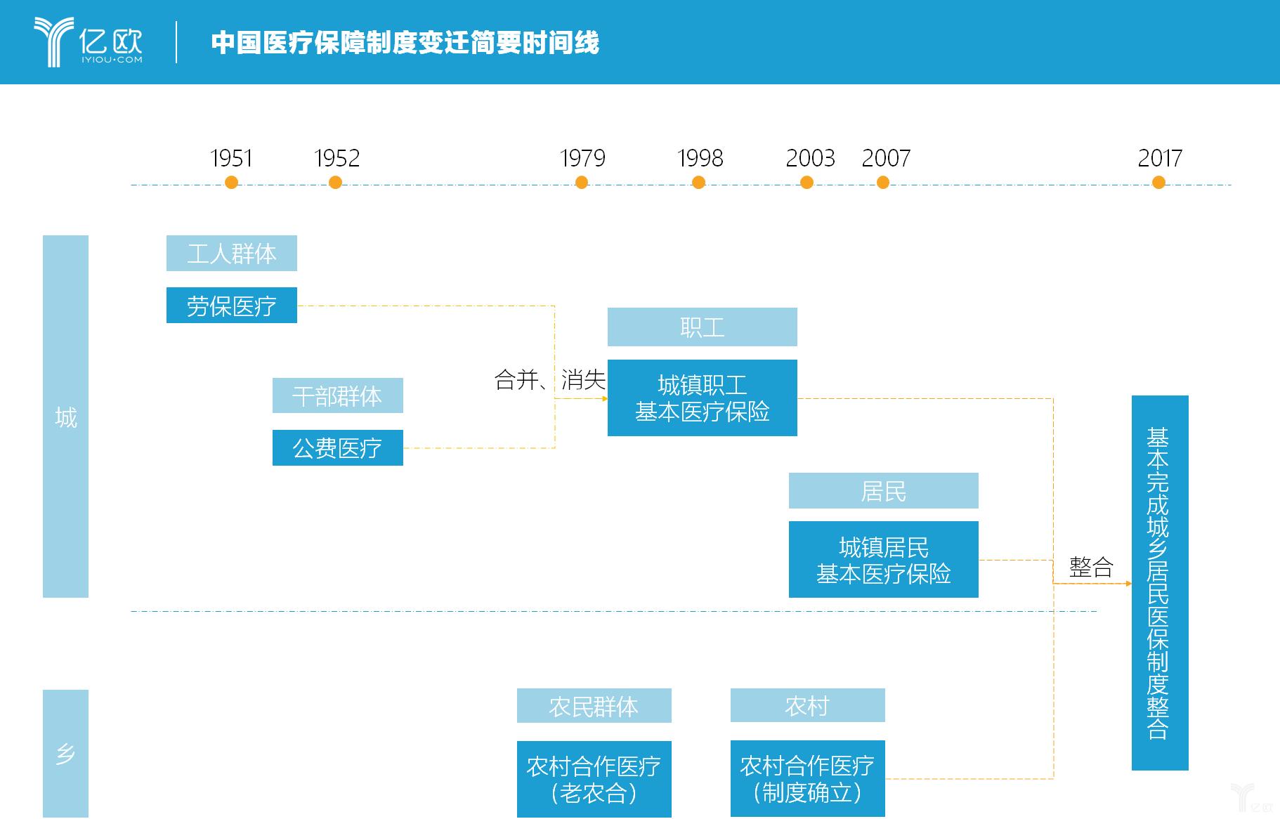 億歐智庫:中國醫療保障制度變遷簡要時間線