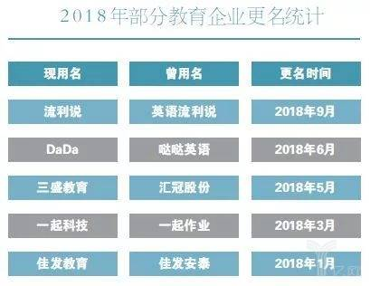 2018年部分教育企业更名统计
