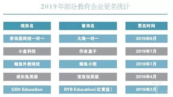 2019年部分教育企业更名统计
