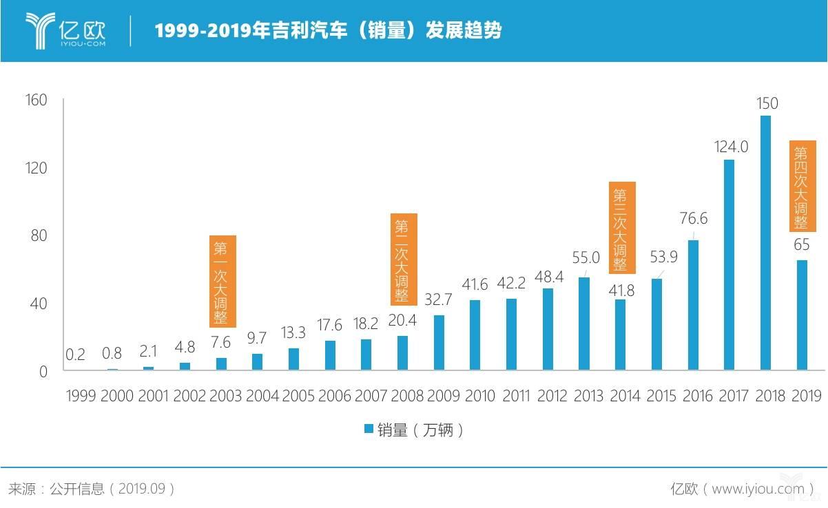 1999-2019吉利汽車發展趨勢