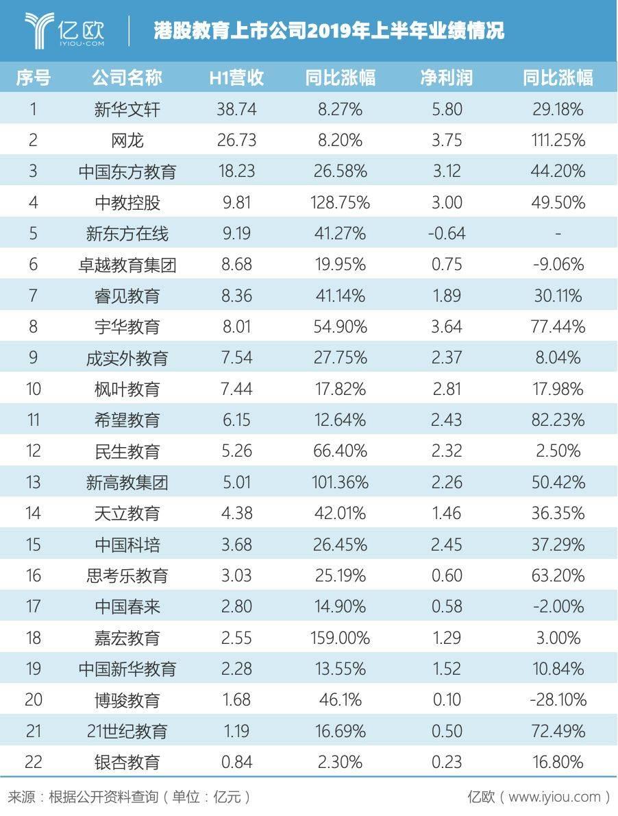 港股教育上市公司业绩统计