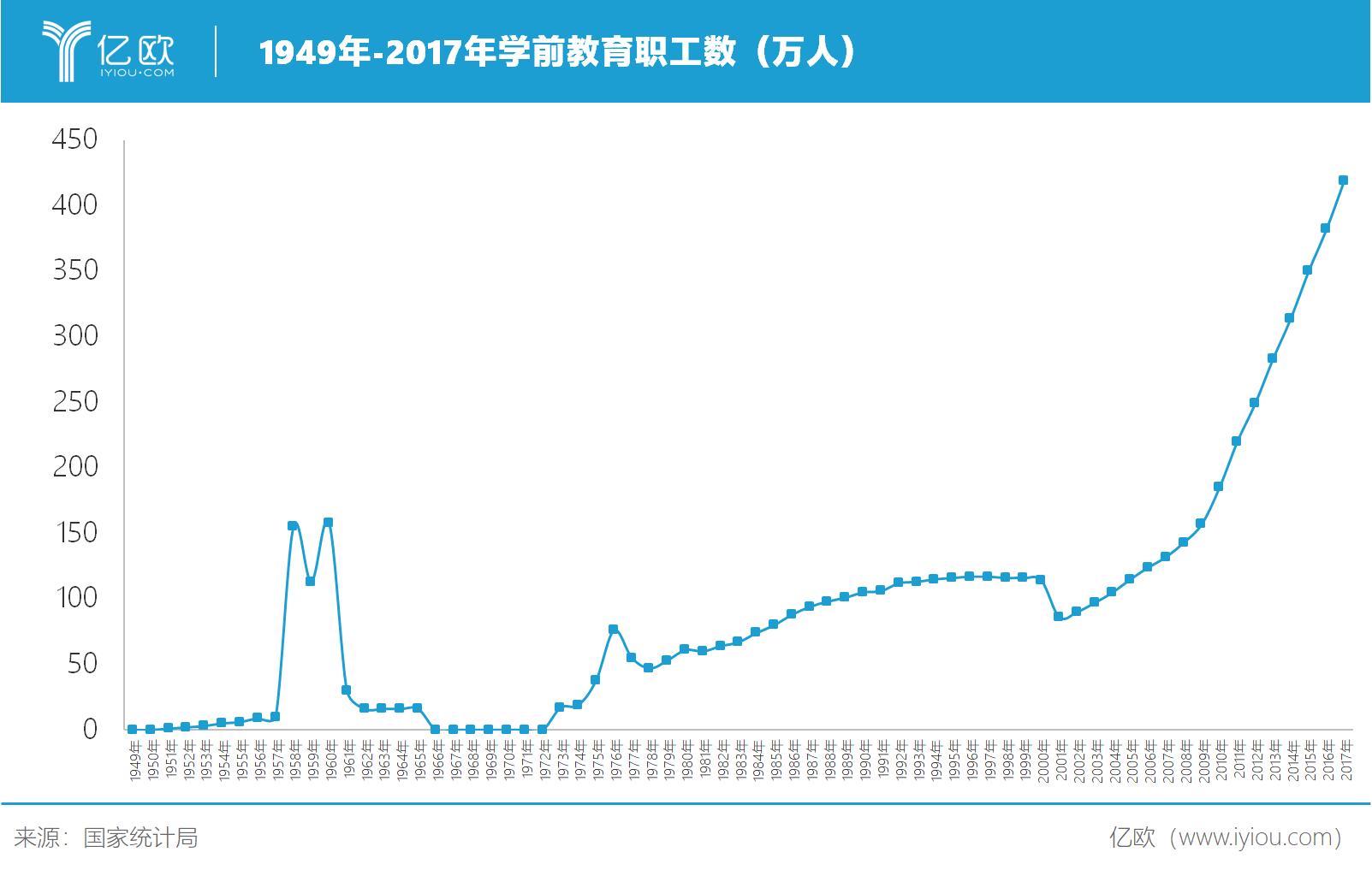 億歐智庫:1949-2017年學前教育職工數