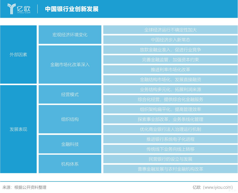 億歐智庫:中國銀行業創新發展