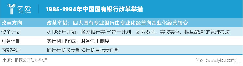 億歐智庫:1985-1994年中國國有銀行改革舉措