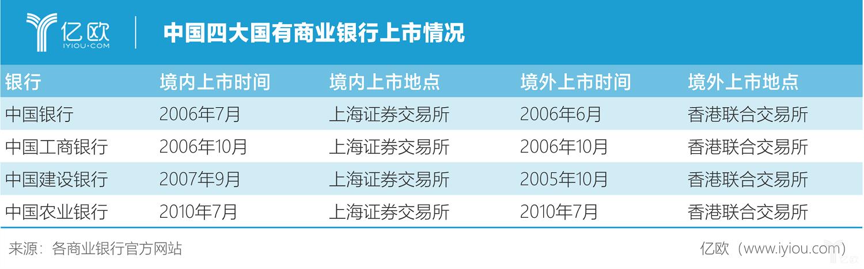 億歐智庫:中國四大國有商業銀行上市情況