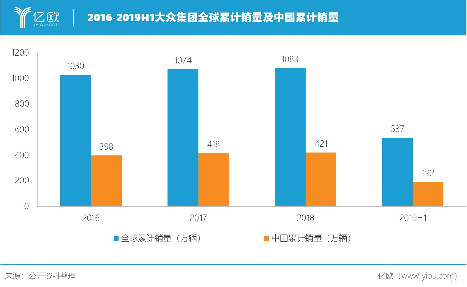 2016-2019H1大眾集團全球累計銷量及中國累計銷量
