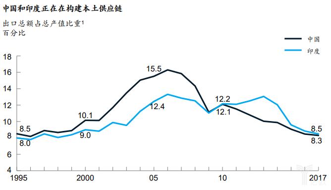 亿欧智库:中国与印度出口稳步下降