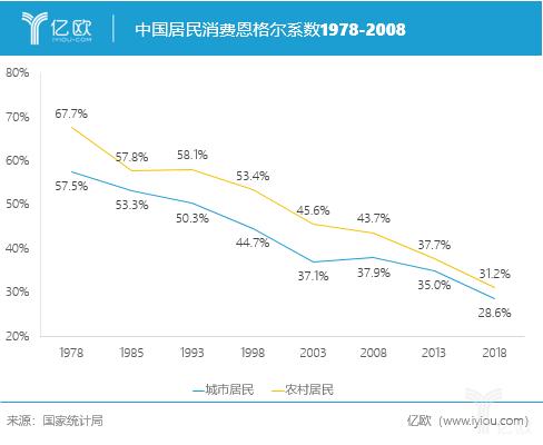 亿欧智库:中国居民消费恩格尔系数