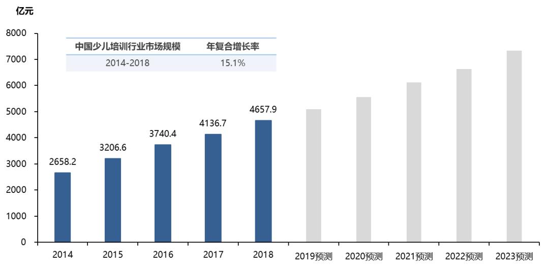 中國少兒國學教育行業市場規模,2014-2023年預測