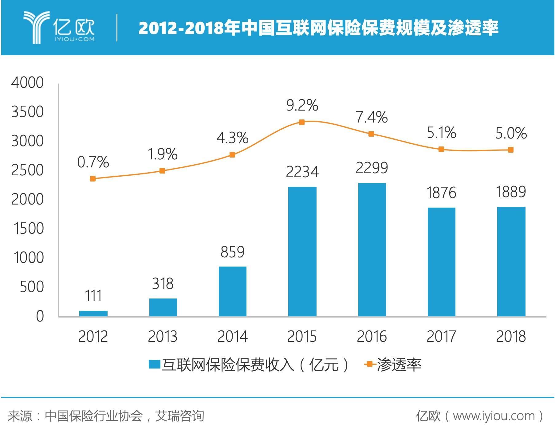 2012-2018年中國互聯網保險保費規模及滲透率