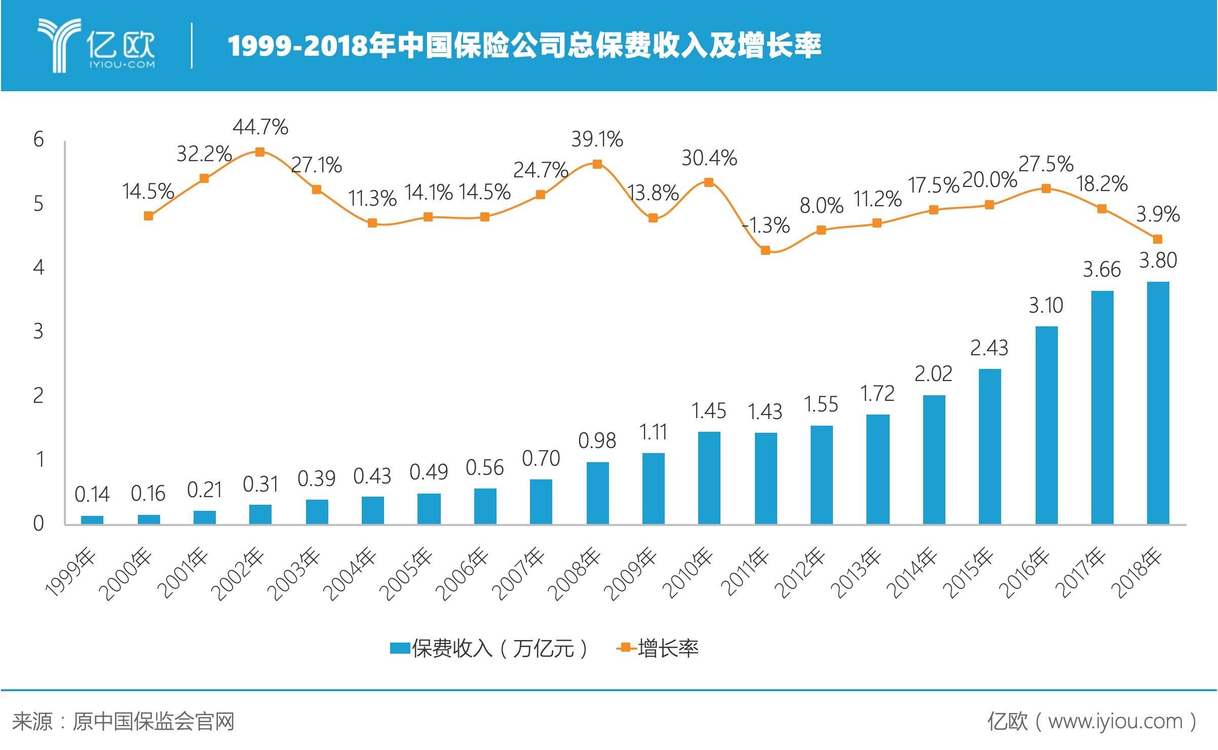 1999-2018年中國保險公司總保費收入及增長率