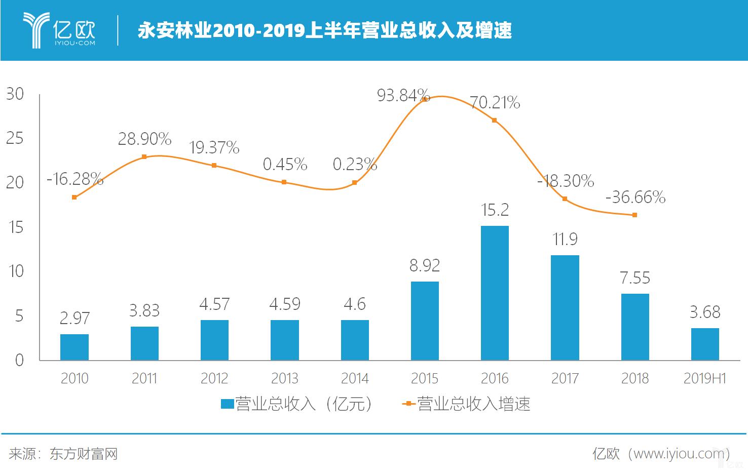 永安林业2010-2019上半年营业总收入及增速