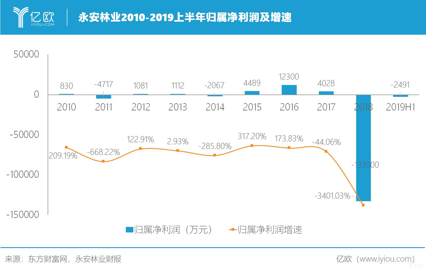永安林业2010-2019上半年归属净利润及增速