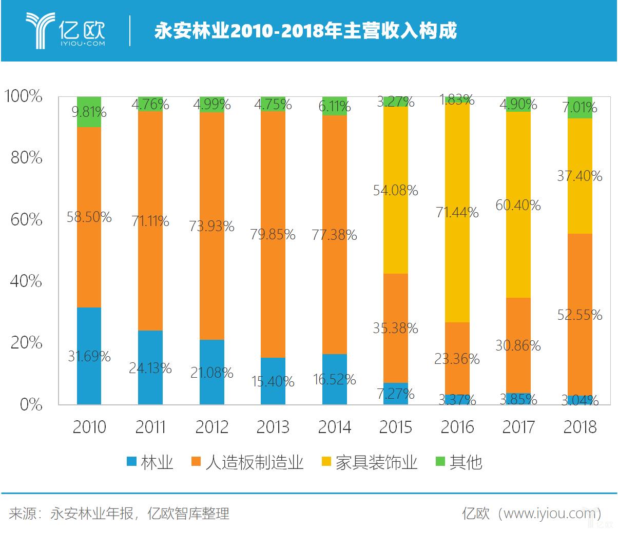 永安林业2010-2018年主营收入构成